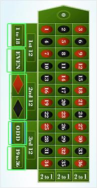 spielregeln roulette einfach
