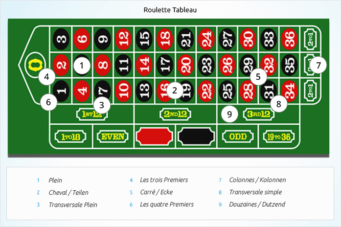 First things First. Before you hit the American roulette tables, it's best to actually know how to play. The action of placing a real cash bet is exactly the same as it is in both European roulette and French roulette.